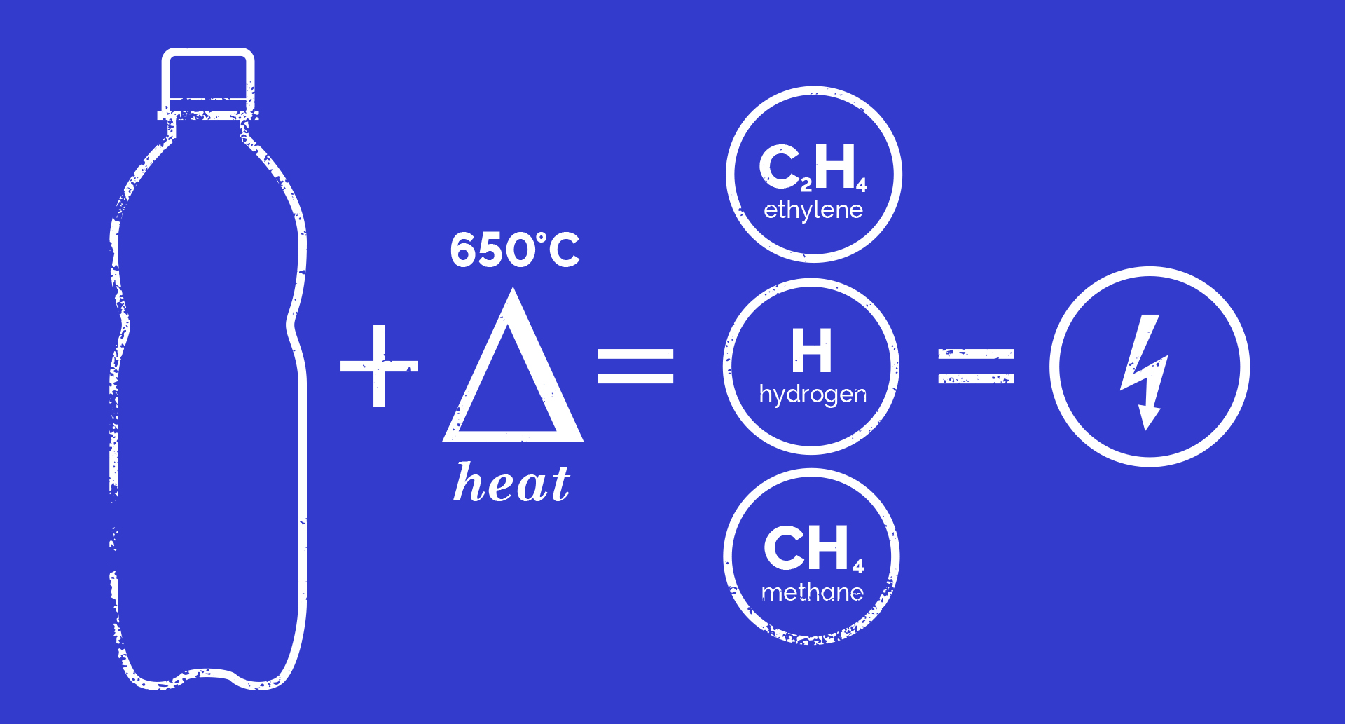 An equation showing a plastic bottle and cold plasma hydrolysis producing chemicals which are used to produce energy.